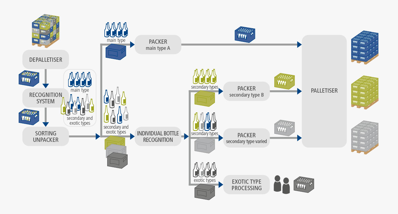 BMS Combination of bottle sorting and crate sorting