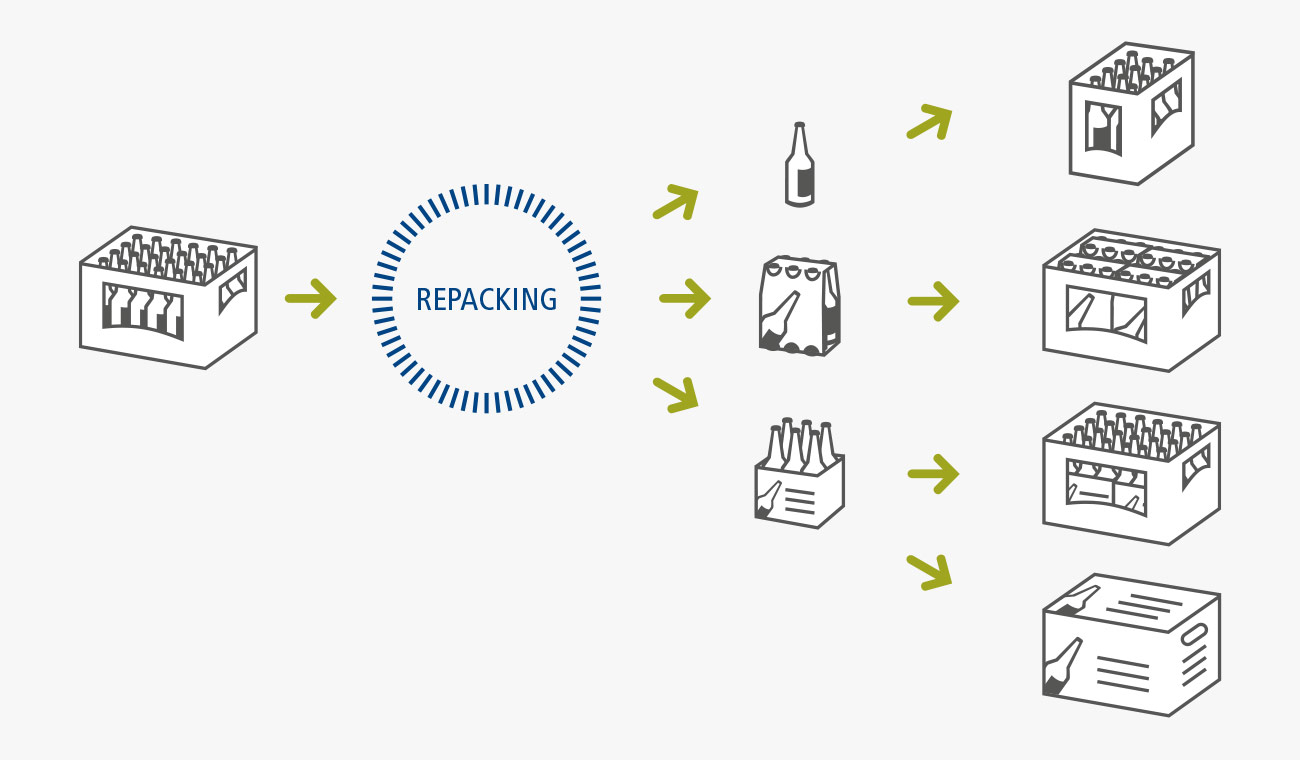 Bottle logistics: innovative repacking concepts from BMS